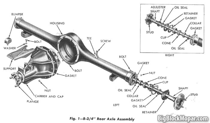 Mopar Rearaxle Dimensions on drivetrain diagram