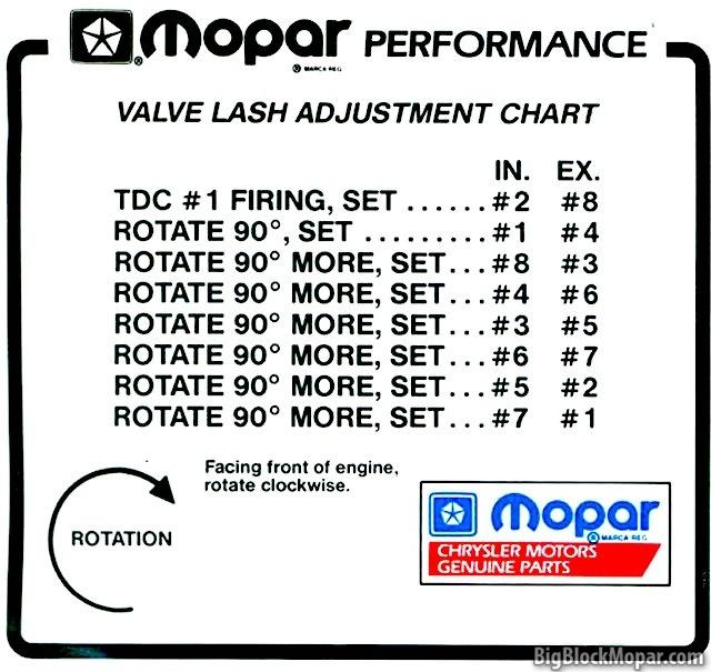 Mopar valve adjustment chart – BigBlockMopar