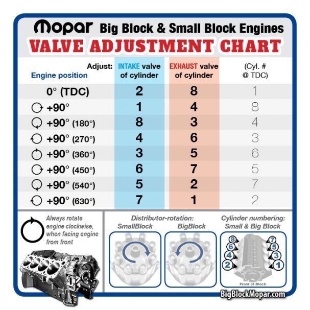 Mopar Valve Lash or Preload Adjustment Chart Guide